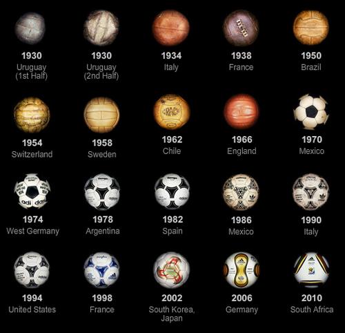 Evolución de los balones de los Mundiales de fútbol